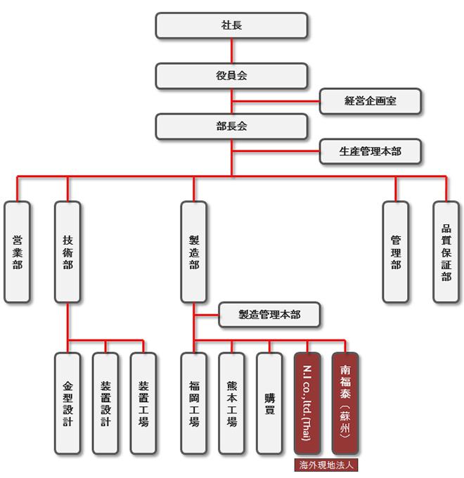 N.F.T組織図